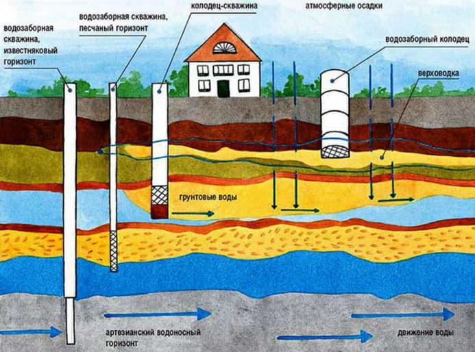 Бурение скважин для воды в Полтаве