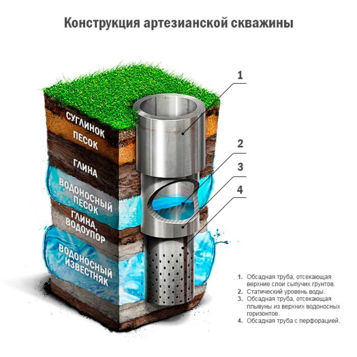 При пользовании трубчатыми колодцами надо систематически следить за состоянием водоподъёмного оборудования